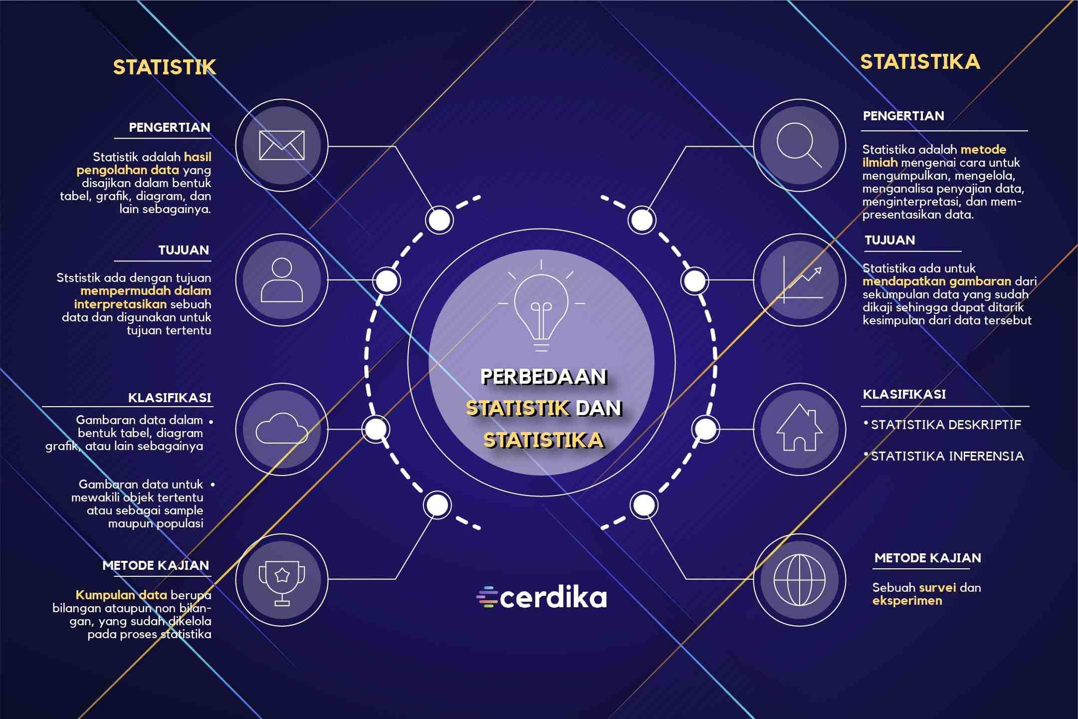 infografis perbedaan statistik dan statistika