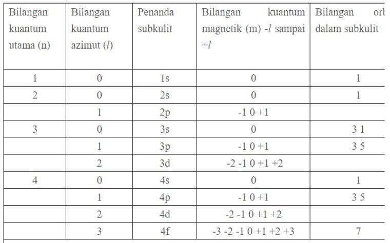 Bilangan Kuantum Magnetik