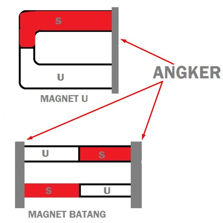Cara Supaya Sifat Magnet Tetap