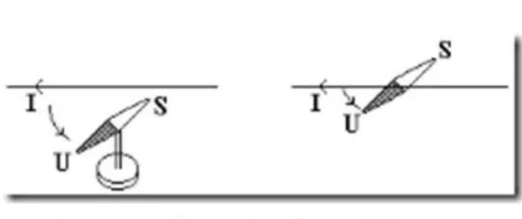 Cara menentukan arah medan magnet