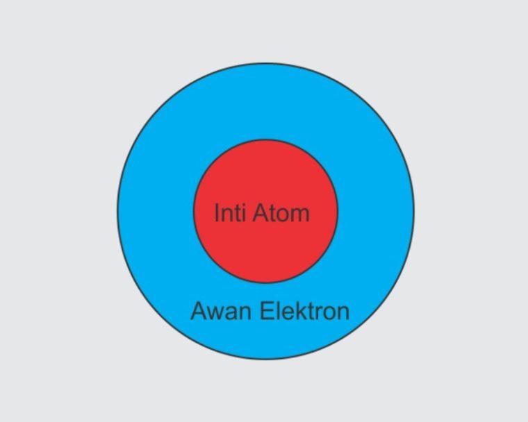 Gambar Atom Mekanika Kuantum