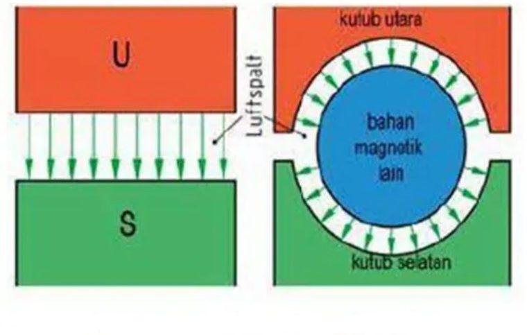 Garis gaya magnet pada permukaan rata dan silinder