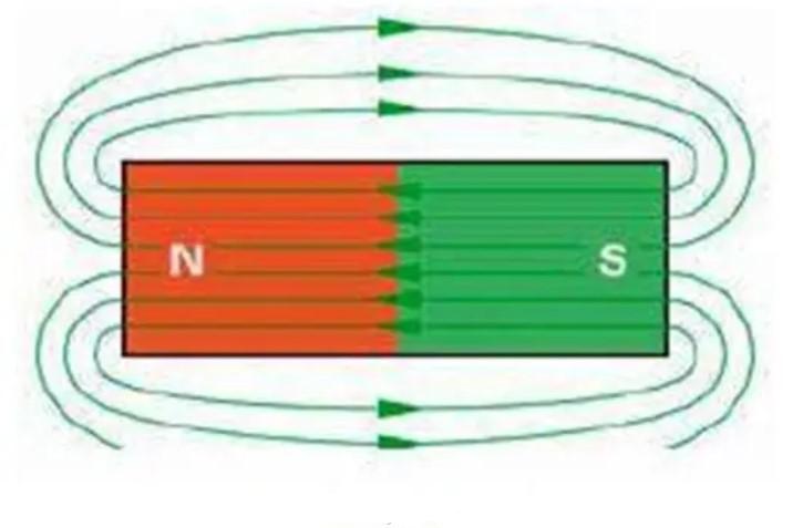 Garis medan magnet utara selatan
