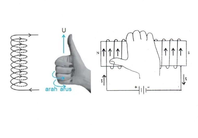 Menentukan Kutub Magnet dengan Tangan Kanan