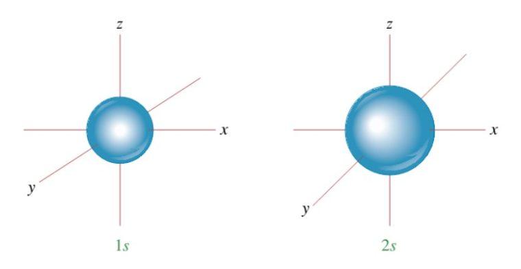 Orbital s