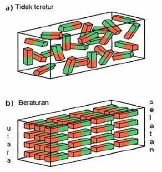 Perbedaan besi biasa dan magnet permanen