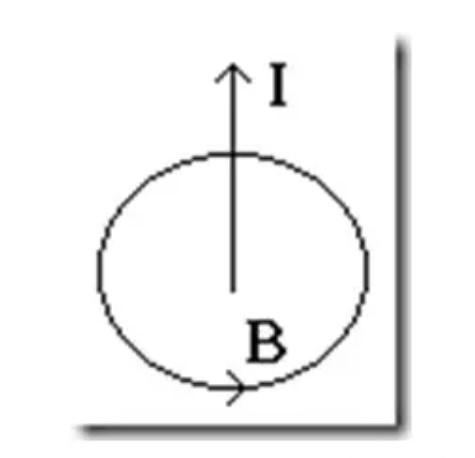 Pola garis - garis gaya di sekitar arus lurus