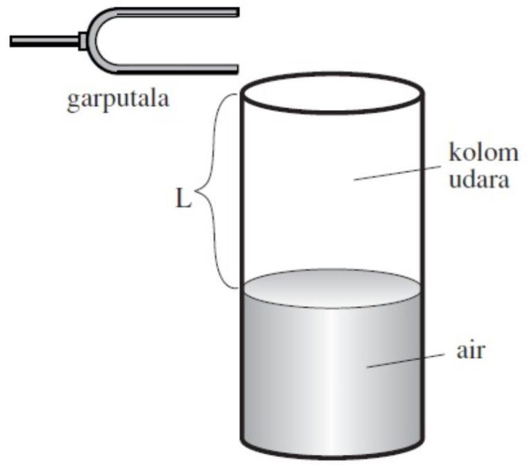 Struktur Resonansi