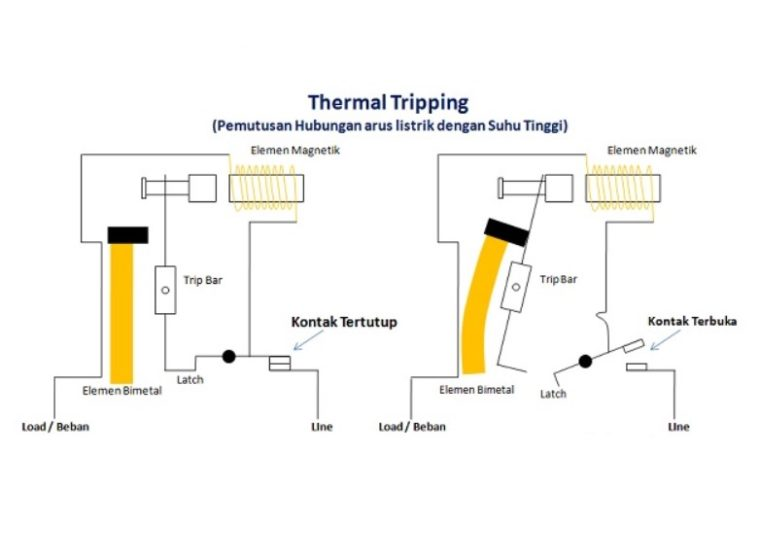 Thermal Tripping