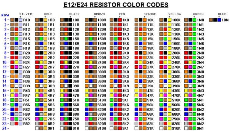 Warna Resistor