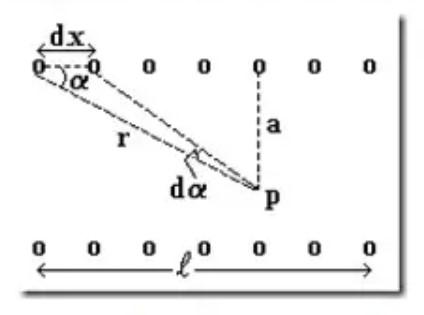 besar induksi magnetik dalam solenoide