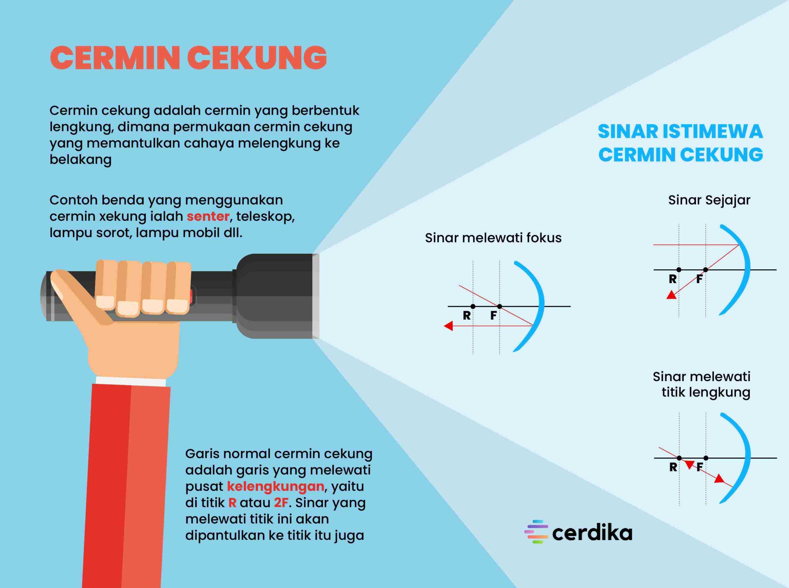 infografis cermin cekung