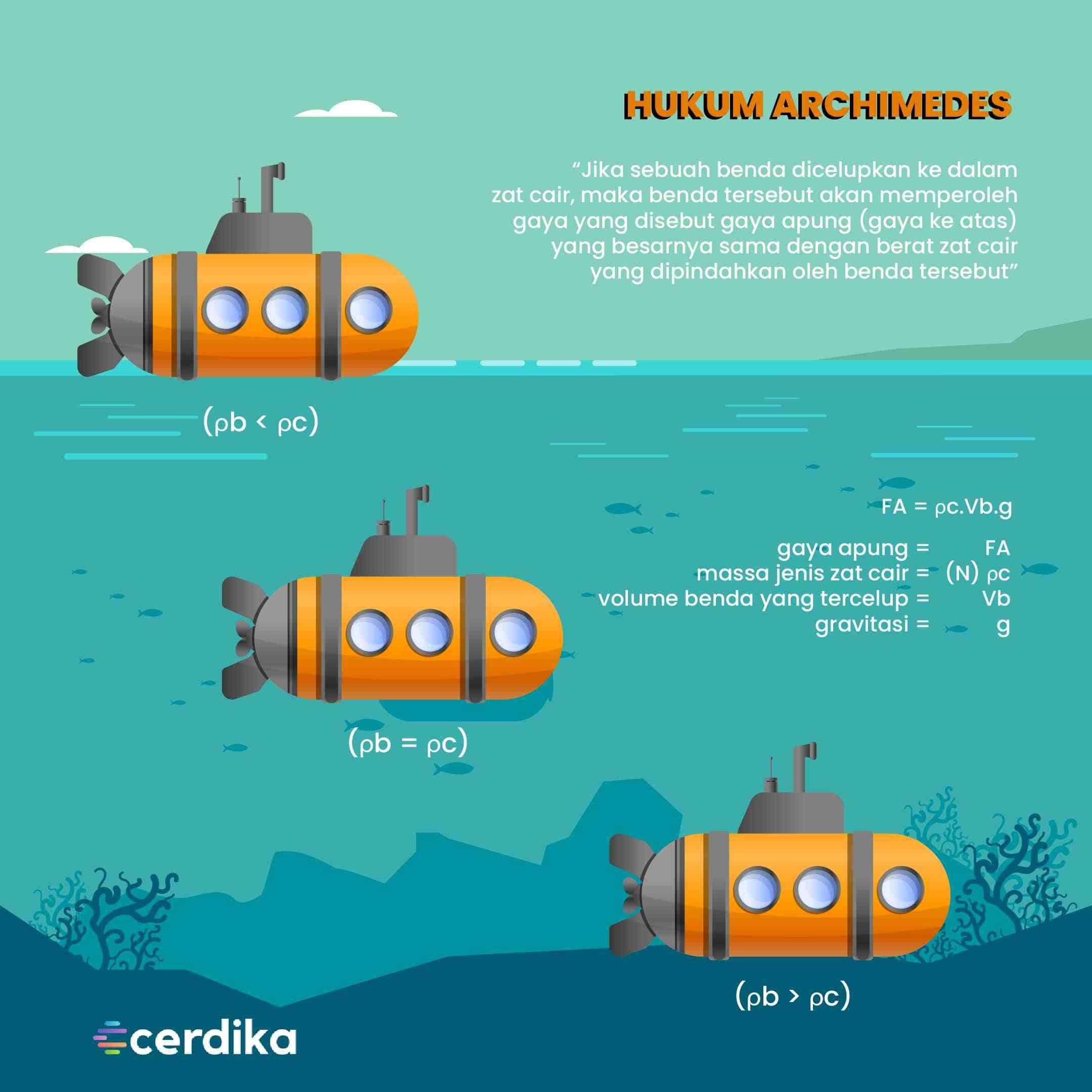 infografis hukum archimedes