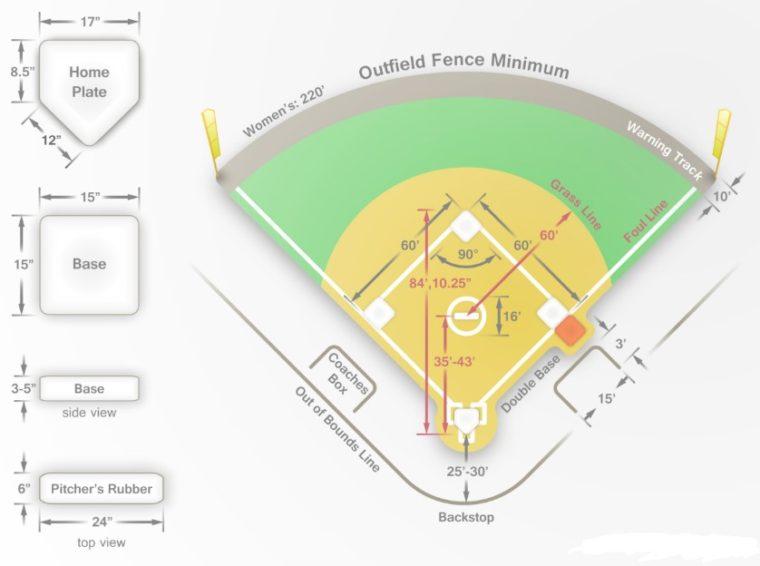 Materi Lengkap Peralatan Dan Peraturan Permainan Softball