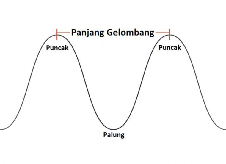 Ciri - Ciri Gelombang Elektromagnetik