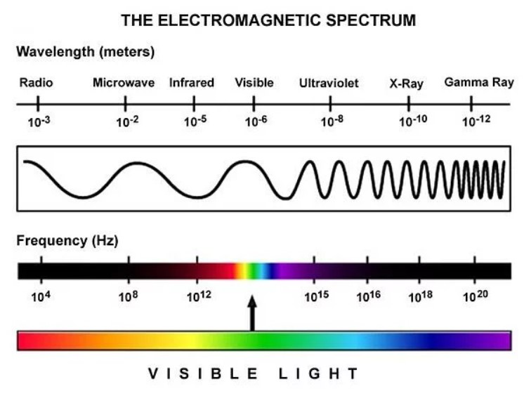 Contoh Spektrum Elektromagnetik