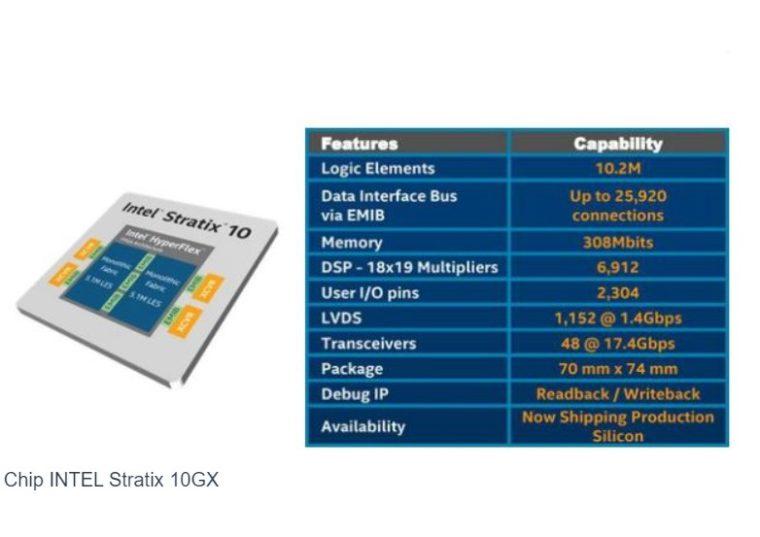 Gambar Chip INTEL Stratix 10GX