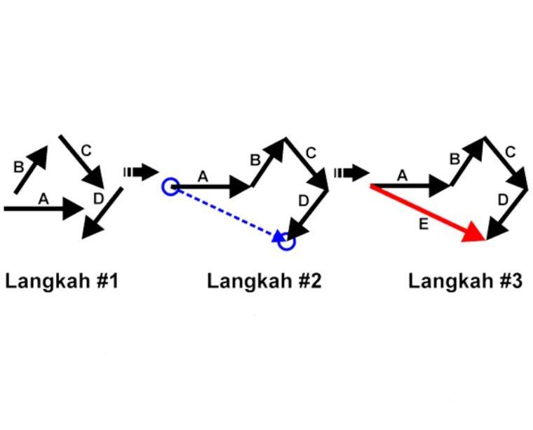 Gambar ke-1 Penjumlahan Vektor Metode Poligon