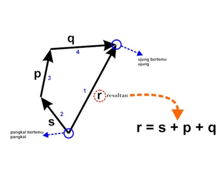 Gambar ke-2 Penjumlahan Vektor Metode Poligon
