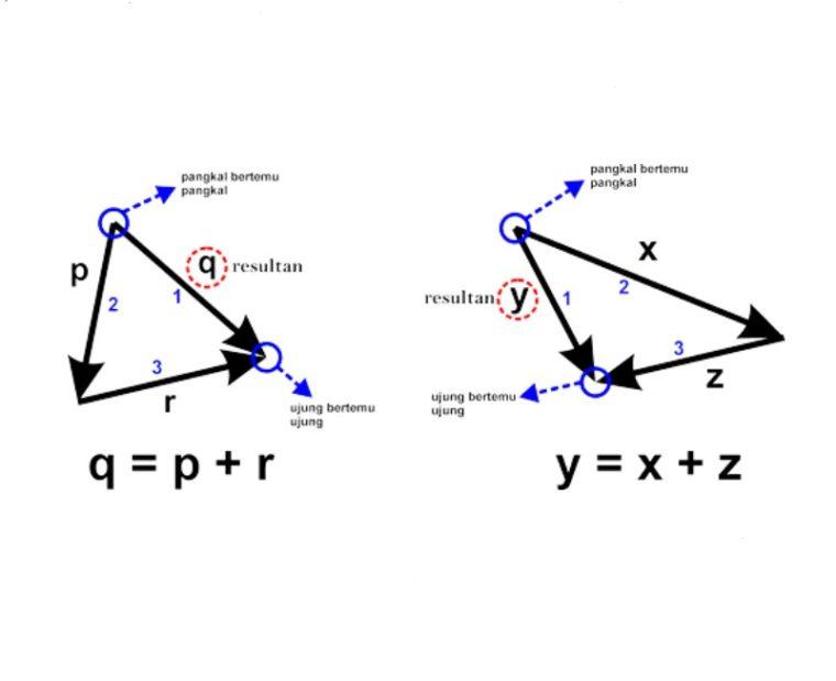 Gambar ke-1 Penjumlahan Vektor dengan Metode Segitiga