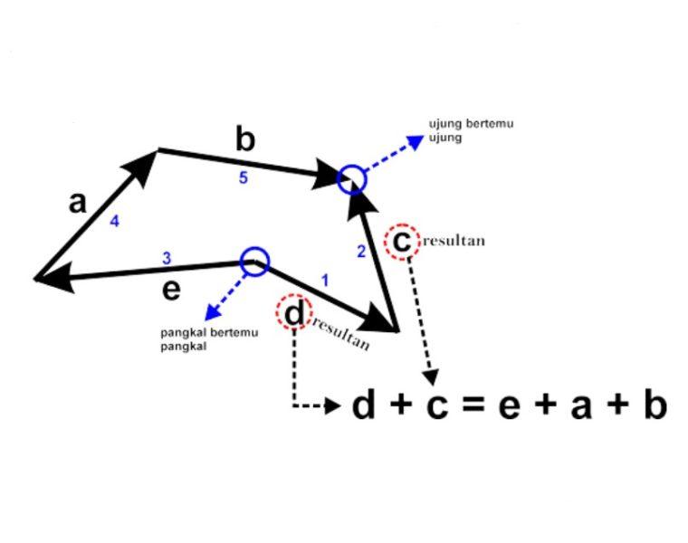 Gambar ke-3 Penjumlahan Vektor Metode Poligon