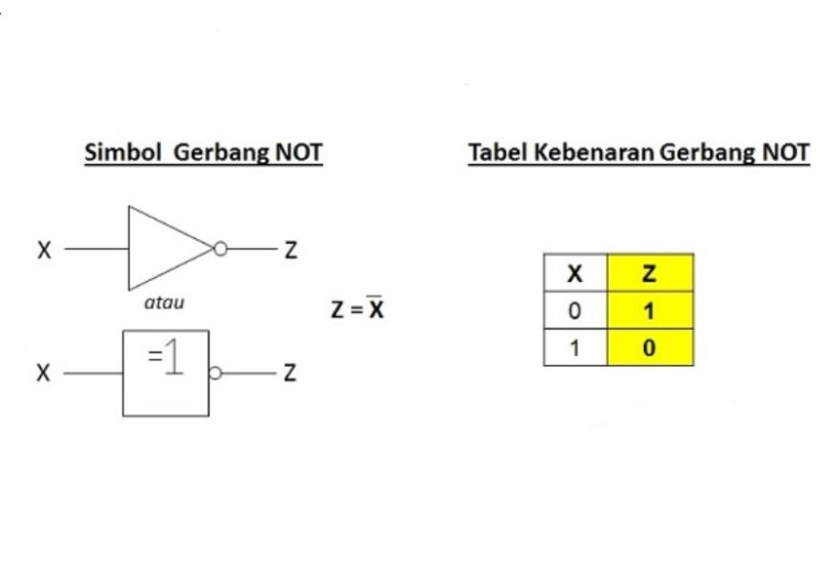 Gerbang NOT (NOT Gate)