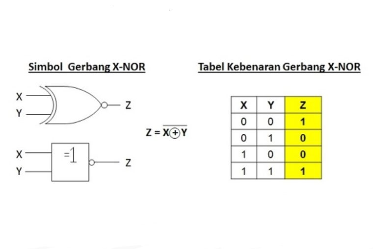 Gerbang X-NOR (X-NOR Gate)