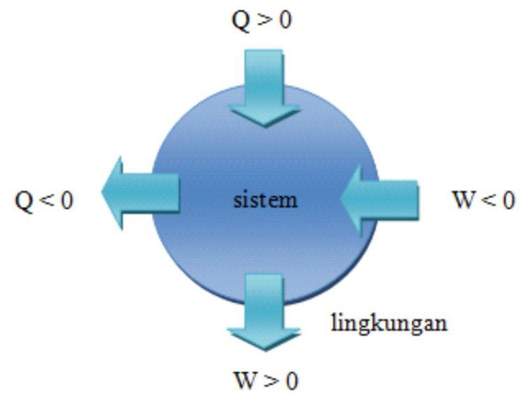 Hukum Dasar Termodinamika