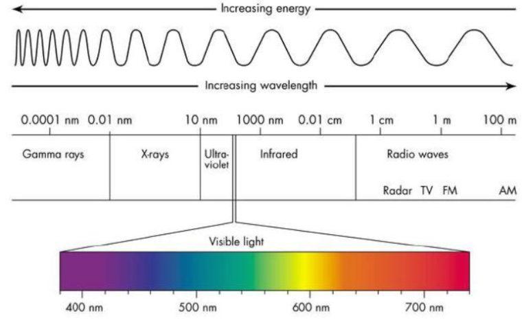 Jenis - Jenis Gelombang Elektromagnetik