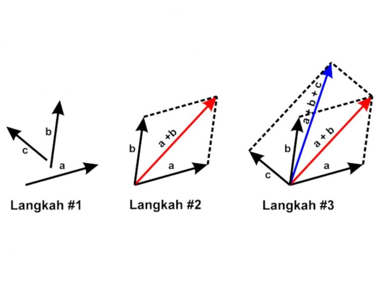 Penjumlahan Vektor Metode Jajargenjang