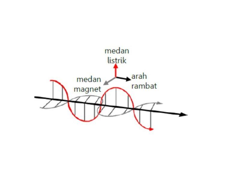 Prinsip Gelombang Elektromagnetik