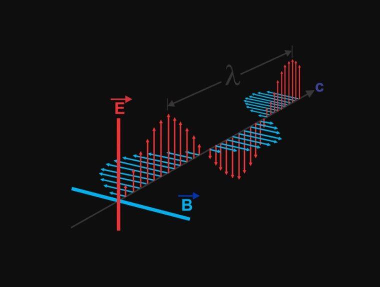 Sifat - Sifat Gelombang Elektromagnetik