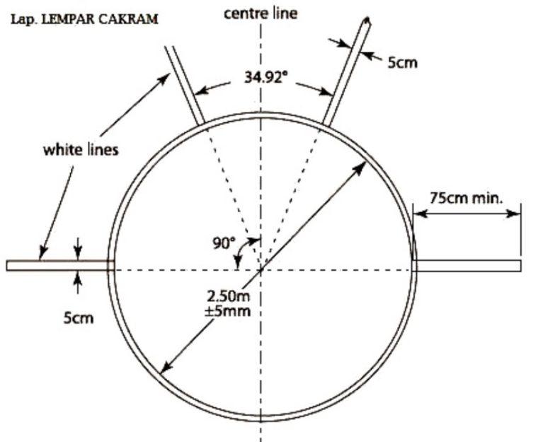 Ukuran Lapangan Lempar Cakram