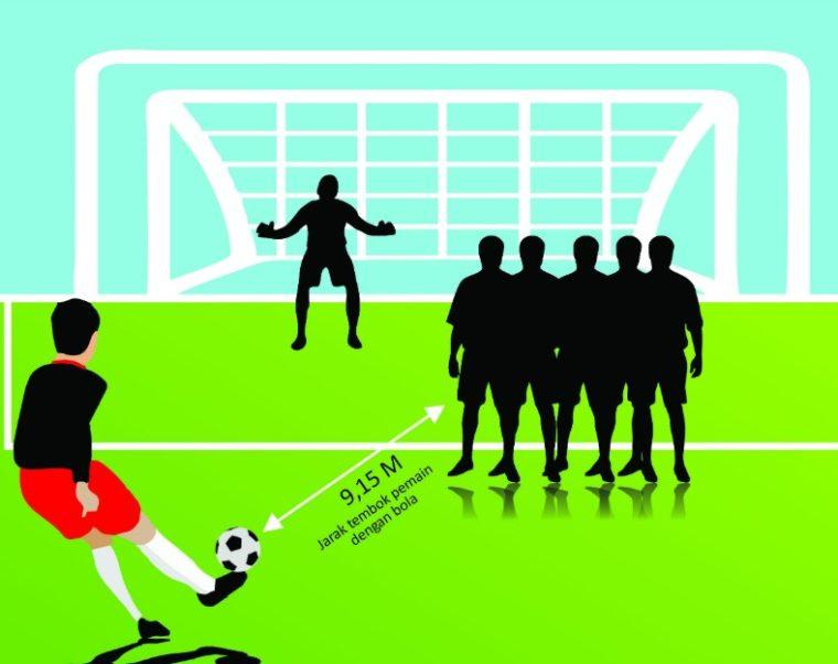 Peraturan Tendangan Bebas (Free Kick)