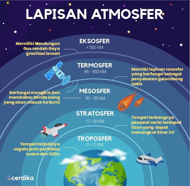infografis lapisan atmosfer