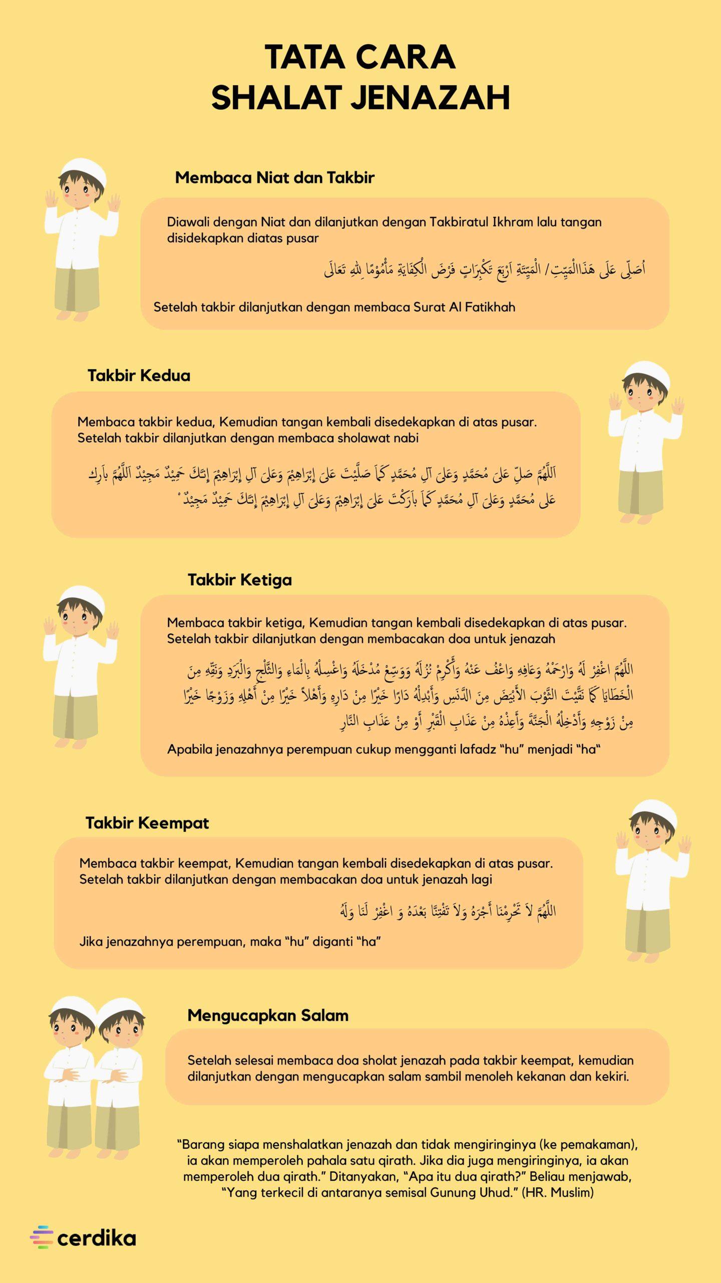 infografis tata cara sholat jenazah