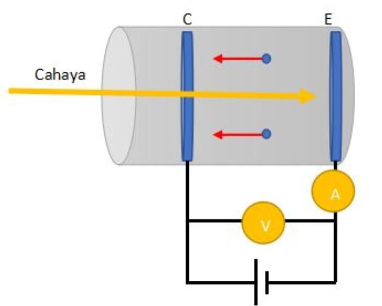 Mekanisme Emisi Efek Fotolistrik