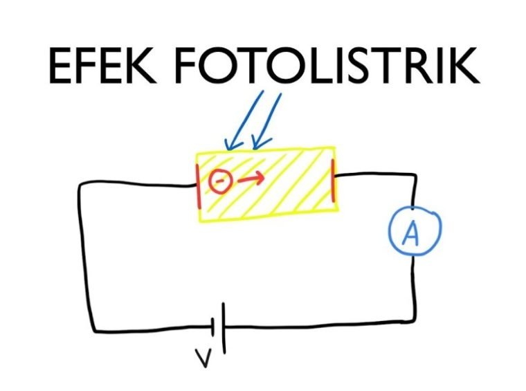 Efek fotolistrik ditemukan dan dijelaskan oleh Heinrich Hertz pada tahun 1887, mengamati bahwa busur yang melompat antara dua elektroda yang terhubung ke tegangan tinggi mencapai jarak yang lebih jauh ketika diterangi dengan cahaya ultraviolet daripada ketika dibiarkan dalam kegelapan.