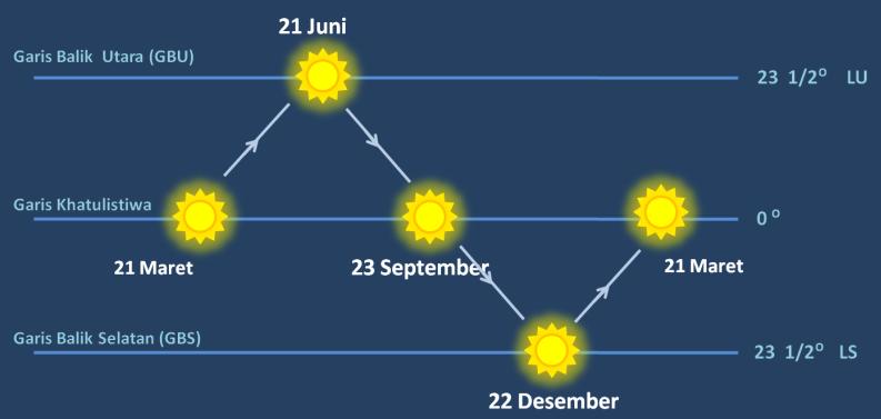 gambar gerak semu matahari
