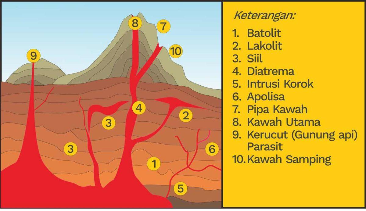 gambar bentuk gerak magma