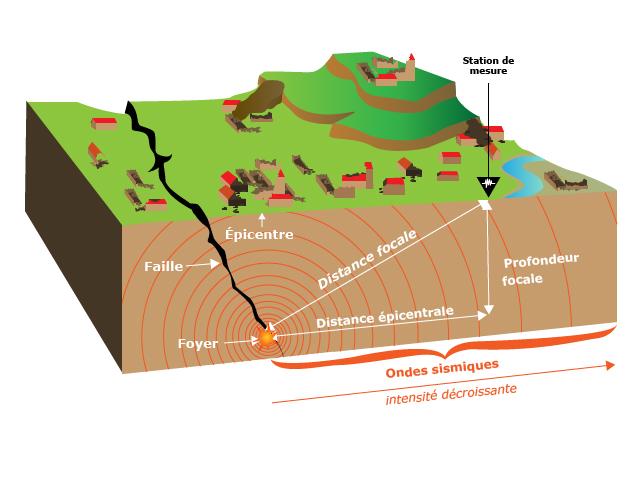 proses terjadinya seisme