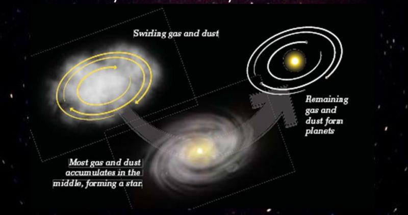 gambar teori proto planet