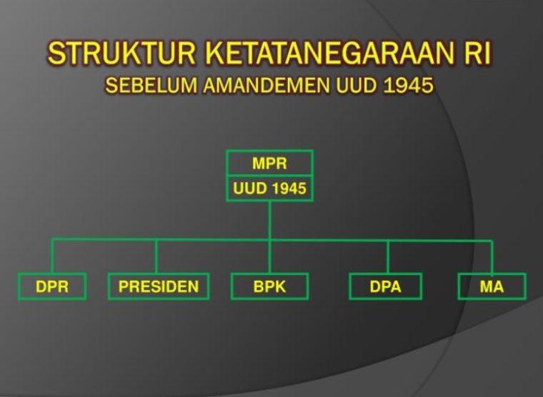 Lembaga Negara Sebelum Amandemen