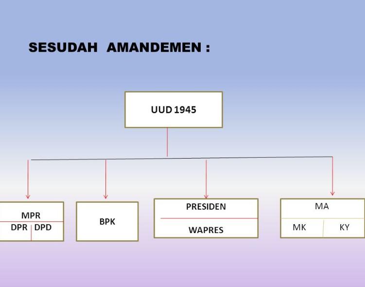 Struktur Lembaga Negara Setelah Amandemen