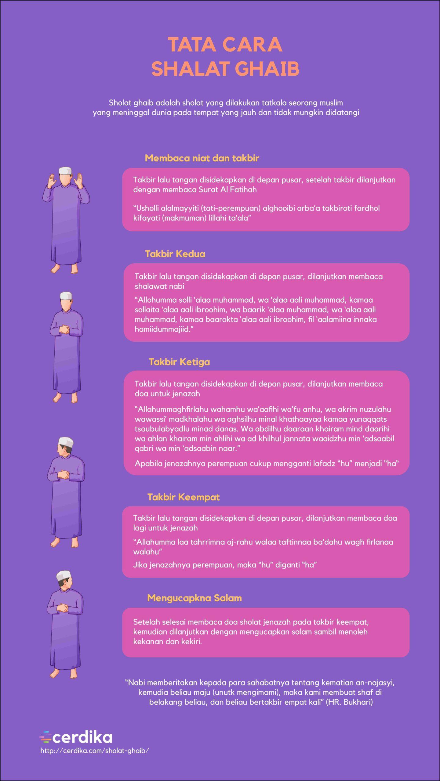 infografis-tata-cara-sholat-ghaib