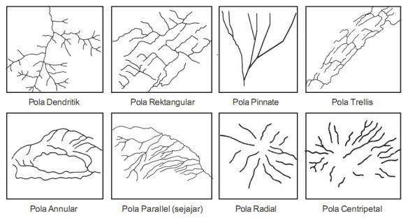 Gambar-Pola-Aliran-Sungai