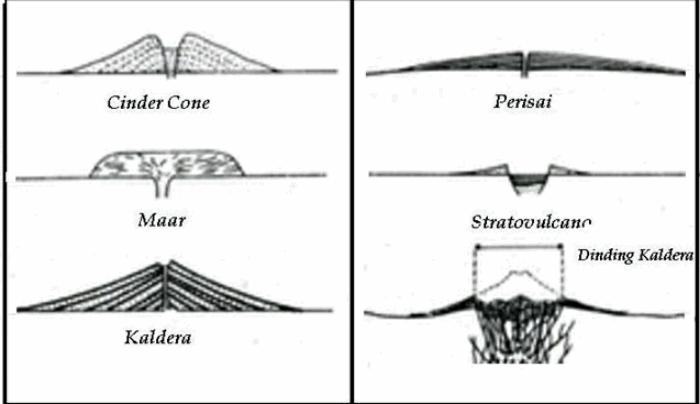 gambar gunung berapi berdasarkan bentuknya