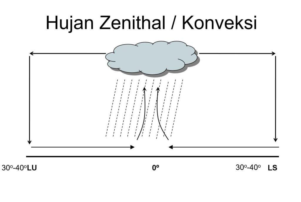 gambar hujan zenithal