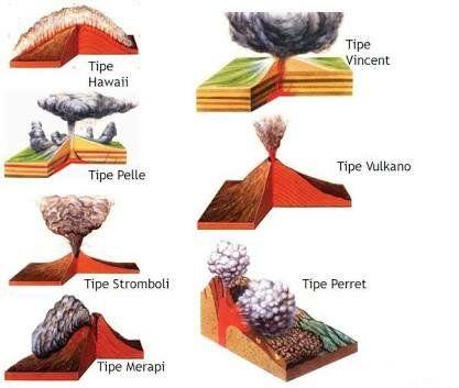 gambar gunung berapi berdasarkan letusannya