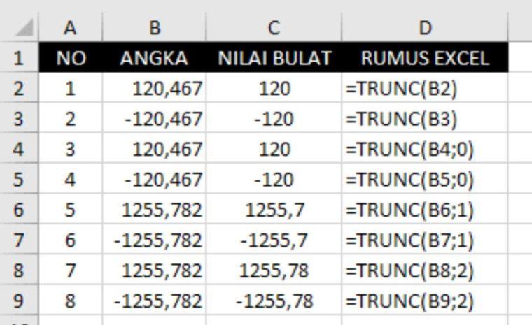 Contoh ke-1 Penggunaan Fungsi TRUNC Excel
